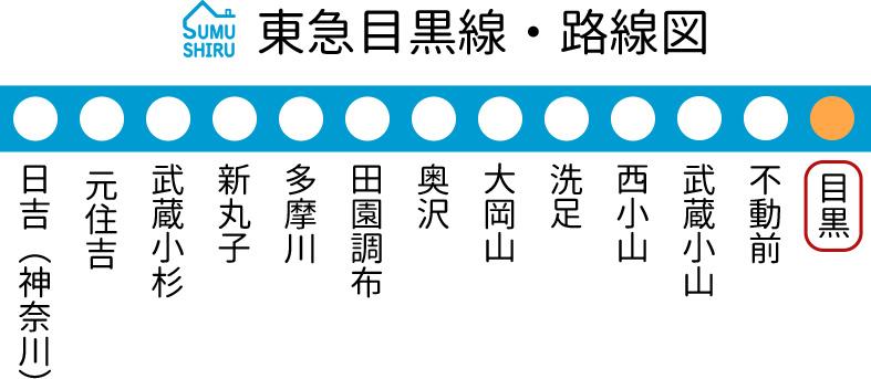 東急目黒線