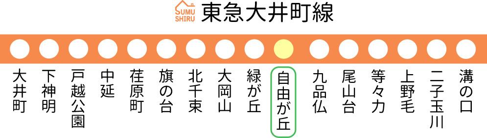 東急大井町線線